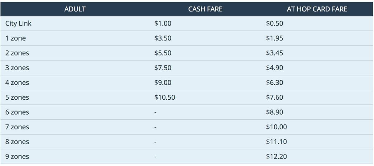Стоимость проезда в Окленде